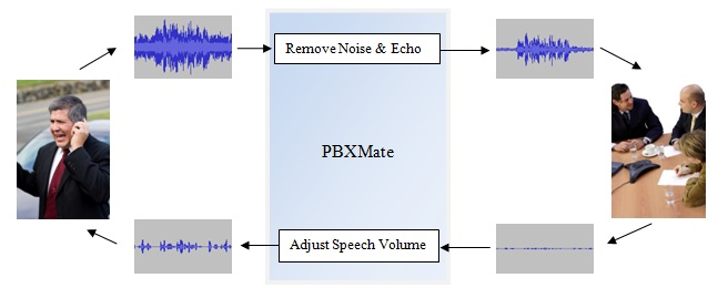 Remove Noise and Echo